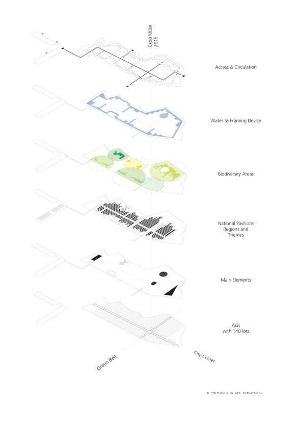 Conceptual layers diagram, Expo Milan 2015 (Courtesy of Herzog & de Meuron)