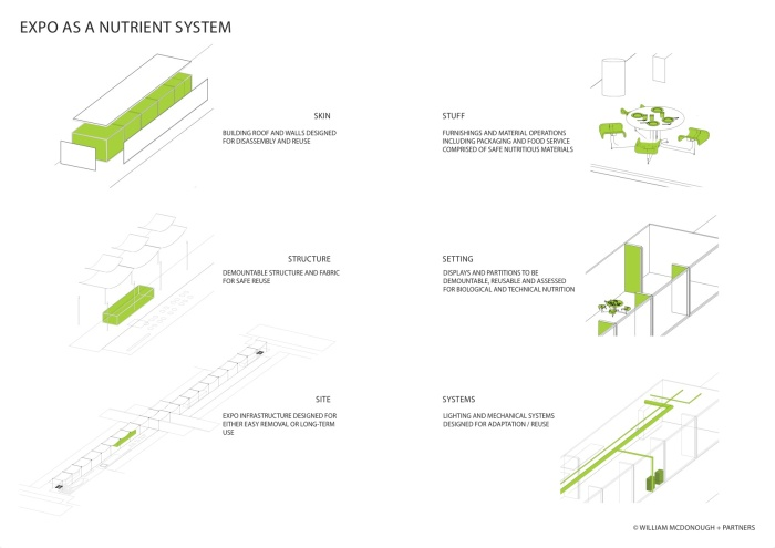 Expo nutrient system by William McDonough (Courtesy of Herzog & de Meuron)