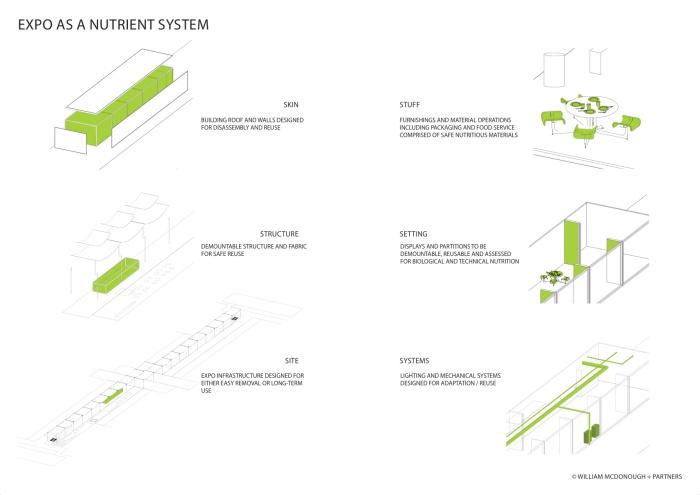 Expo nutrient system by William McDonough (Courtesy of Herzog & de Meuron)