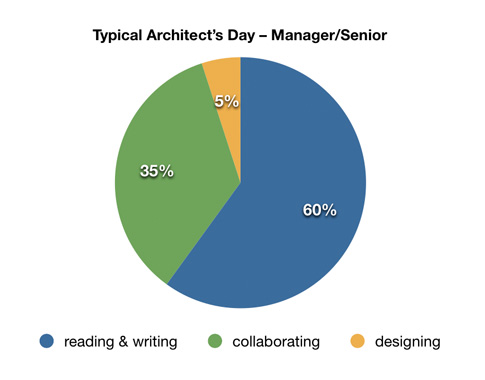 What is a typical work day for an architect like?